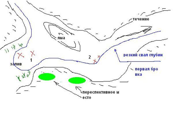 как ловить на реке с течением