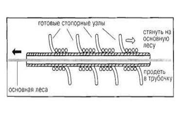 Готовые узлы на трубочке