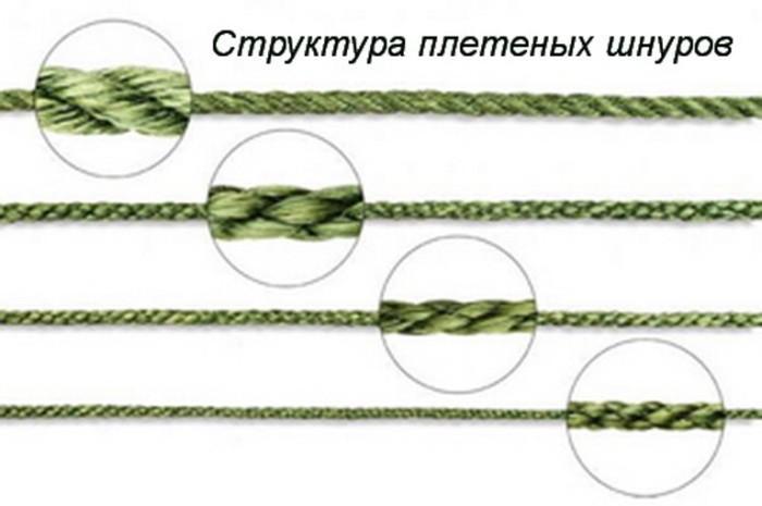 Структура плетеной лески