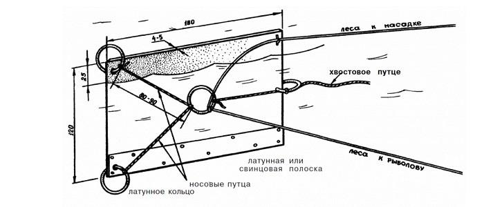 """Конструкция """"кораблика"""""""