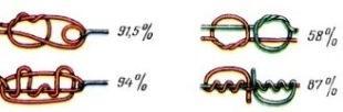 Прочностные показатели 6