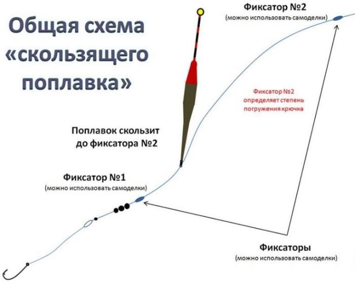 Схема крепления скользящего поплавка